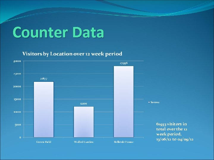 Counter Data 61933 visitors in total over the 12 week period, 13/06/12 to 04/09/12