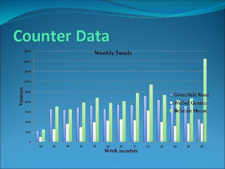 Counter Data 4500 Weekly Totals 4000 3500 Visitors 3000 2500 Greenfield Road 2000 Walled