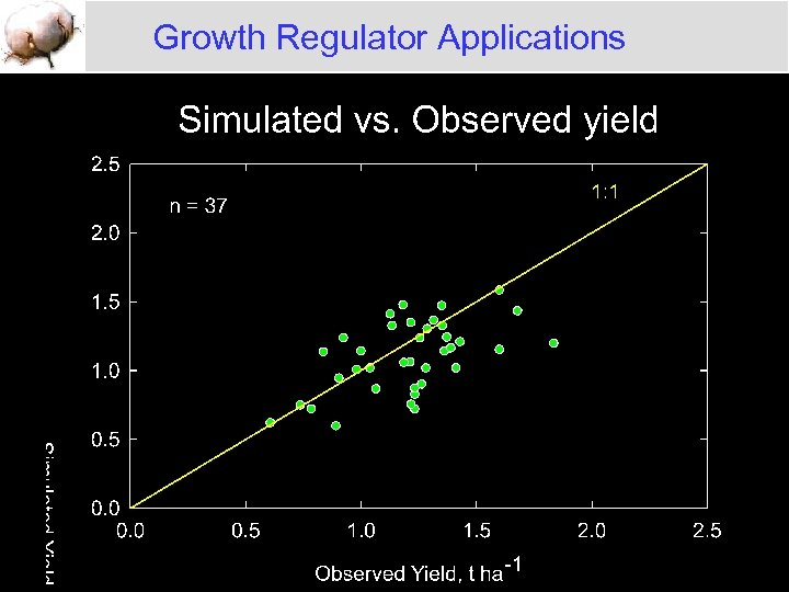 Growth Regulator Applications