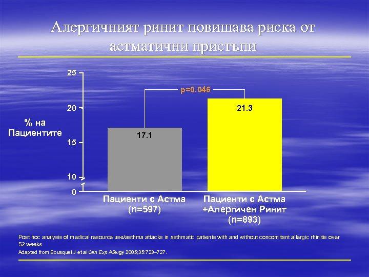 Алергичният ринит повишава риска от астматични пристъпи 25 p=0. 046 20 % на Пациентите