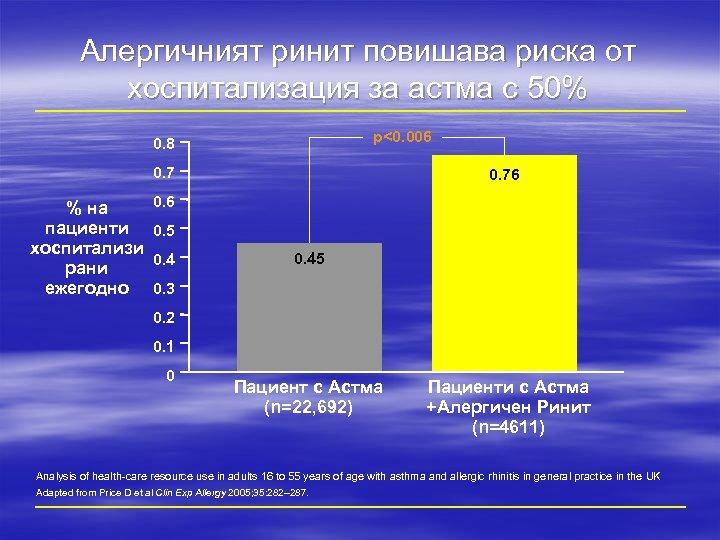 Алергичният ринит повишава риска от хоспитализация за астма с 50% p<0. 006 0. 8