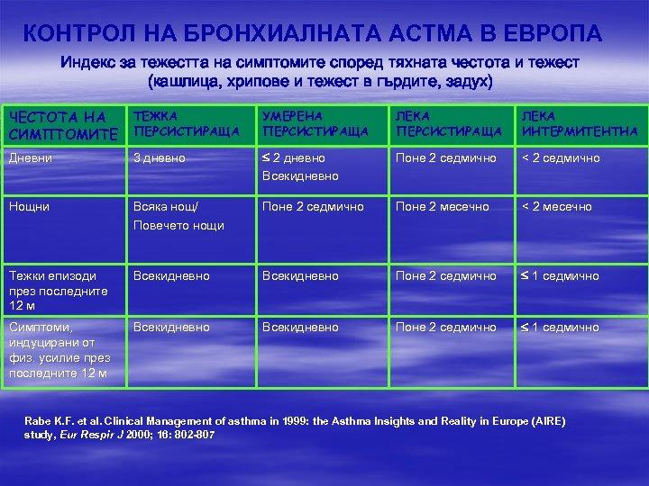 КОНТРОЛ НА БРОНХИАЛНАТА АСТМА В ЕВРОПА Индекс за тежестта на симптомите според тяхната честота