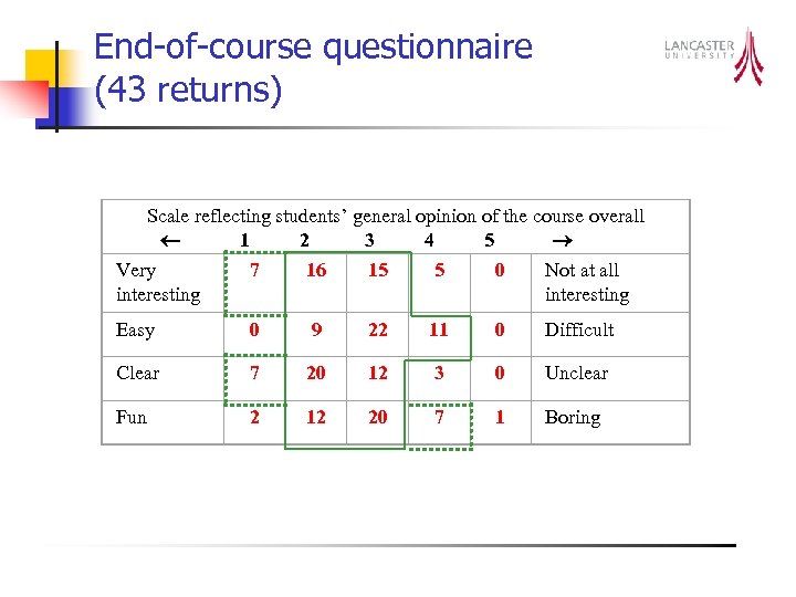 End-of-course questionnaire (43 returns) Scale reflecting students' general opinion of the course overall 1
