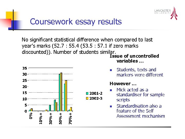 Coursework essay results No significant statistical difference when compared to last year's marks (52.