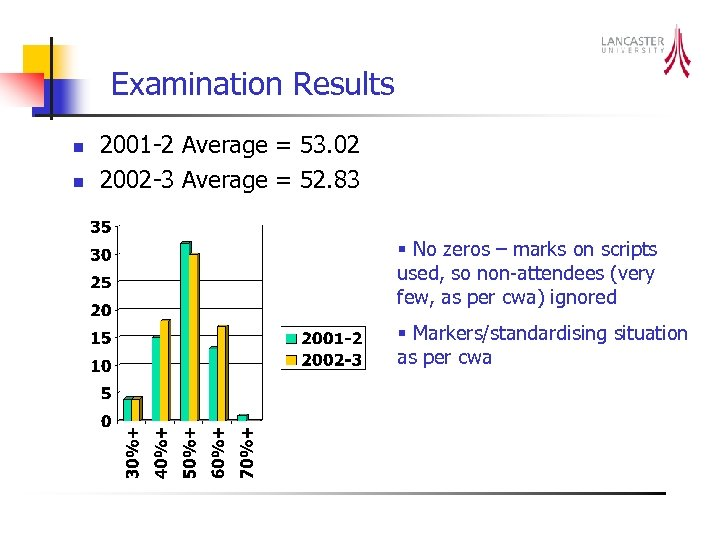 Examination Results n n 2001 -2 Average = 53. 02 2002 -3 Average =