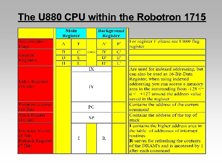 The U 880 CPU within the Robotron 1715