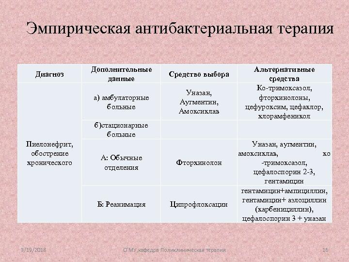 Эмпирическая антибактериальная терапия Дополнительные данные Средство выбора а) амбулаторные больные Диагноз Уназан, Аугментин, Амоксиклав