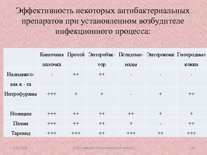Эффективность некоторых антибактериальных препаратов при установленном возбудителе инфекционного процесса: Кишечная Протей Энтеробак- Псевдомо- Энтерококк
