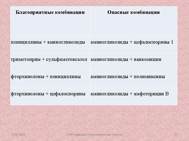 Благоприятные комбинации пенициллины + аминогликозиды Опасные комбинации аминогликозиды + цефалоспорины 1 триметоприм + сульфаметоксазол