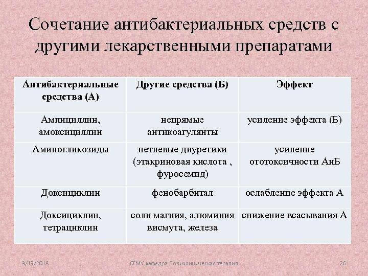 Сочетание антибактериальных средств с другими лекарственными препаратами Антибактериальные средства (А) Другие средства (Б) Эффект