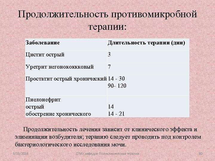 Продолжительность противомикробной терапии: Заболевание Длительность терапии (дни) Цистит острый 3 Уретрит негонококкковый 7 Простатит