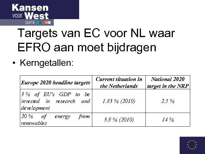 Targets van EC voor NL waar EFRO aan moet bijdragen • Kerngetallen: Europe 2020