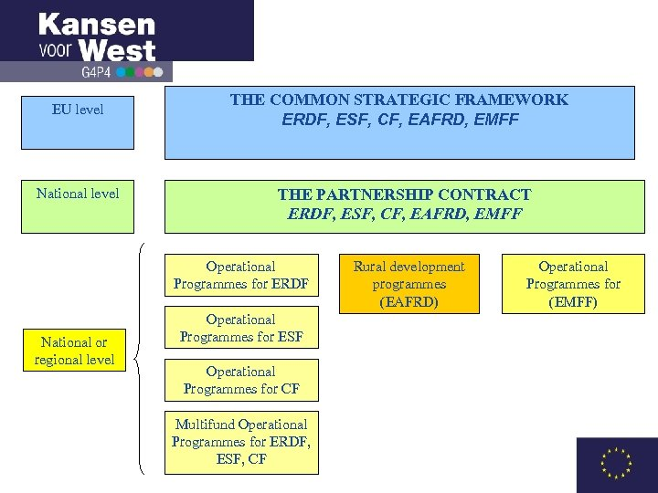 EU level National level THE COMMON STRATEGIC FRAMEWORK ERDF, ESF, CF, EAFRD, EMFF THE