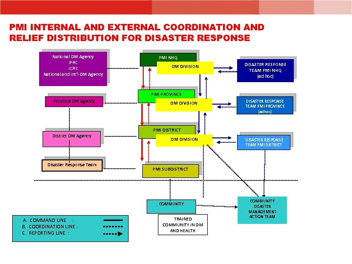 PMI INTERNAL AND EXTERNAL COORDINATION AND RELIEF DISTRIBUTION FOR DISASTER RESPONSE National DM Agency