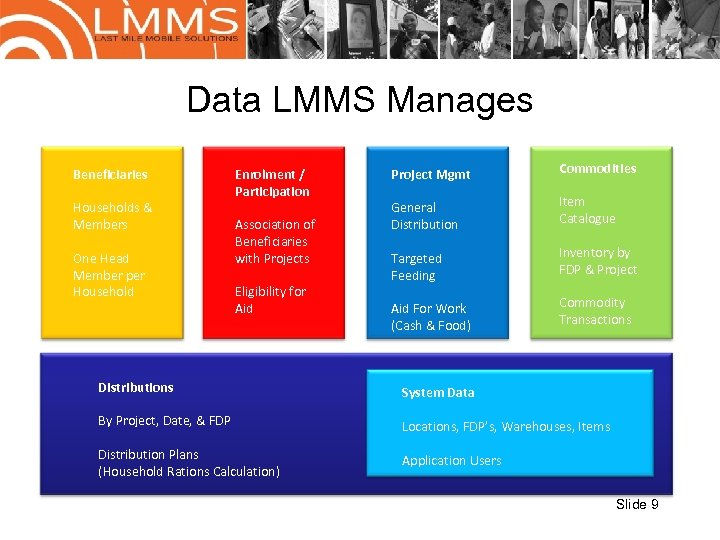 Data LMMS Manages Beneficiaries Households & Members One Head Member per Household Enrolment /