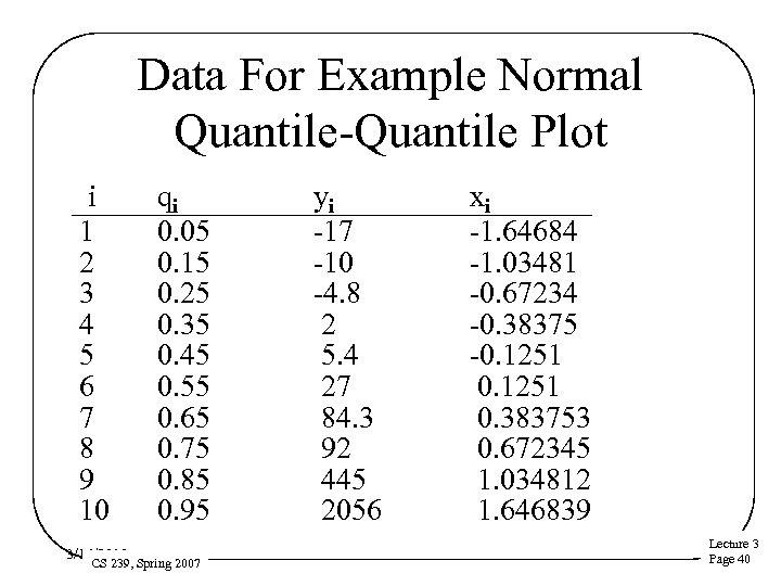 Data For Example Normal Quantile-Quantile Plot i 1 2 3 4 5 6 7