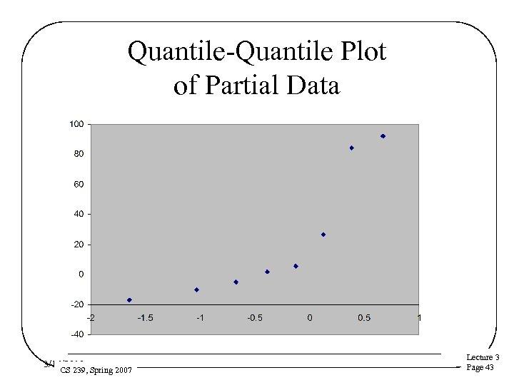 Quantile-Quantile Plot of Partial Data 3/16/2018 CS 239, Spring 2007 Lecture 3 Page 43
