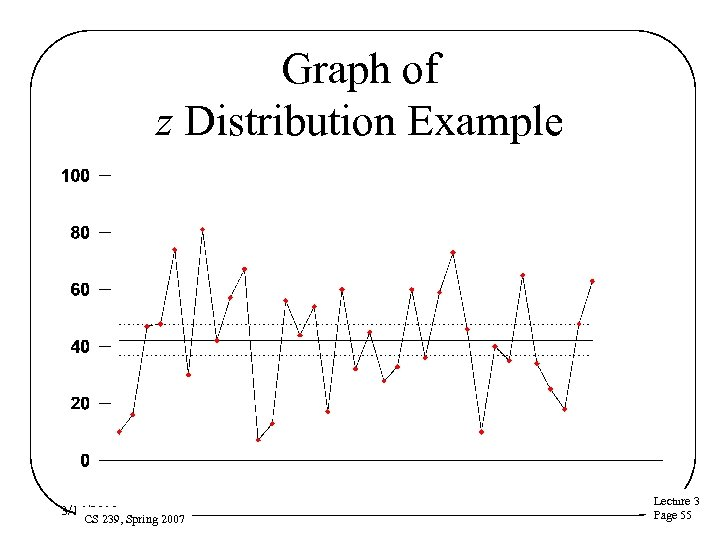 Graph of z Distribution Example 3/16/2018 CS 239, Spring 2007 Lecture 3 Page 55