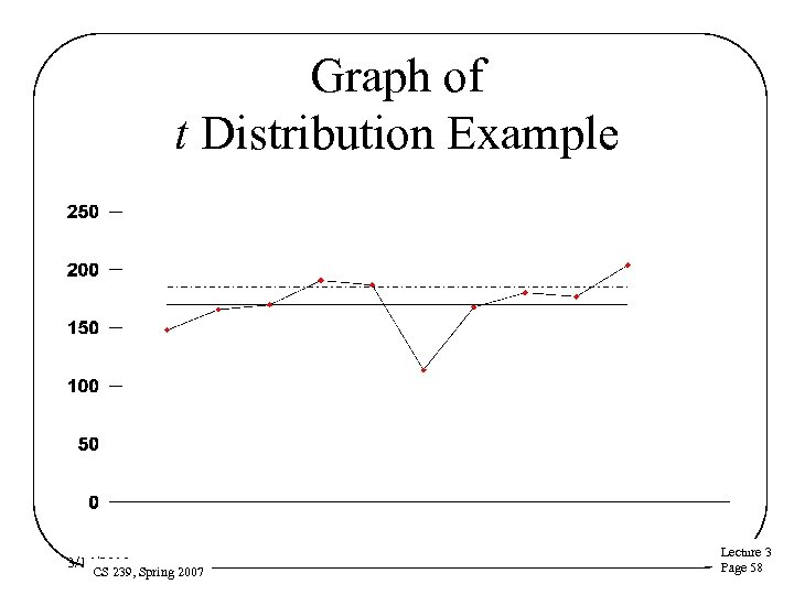 Graph of t Distribution Example 3/16/2018 CS 239, Spring 2007 Lecture 3 Page 58