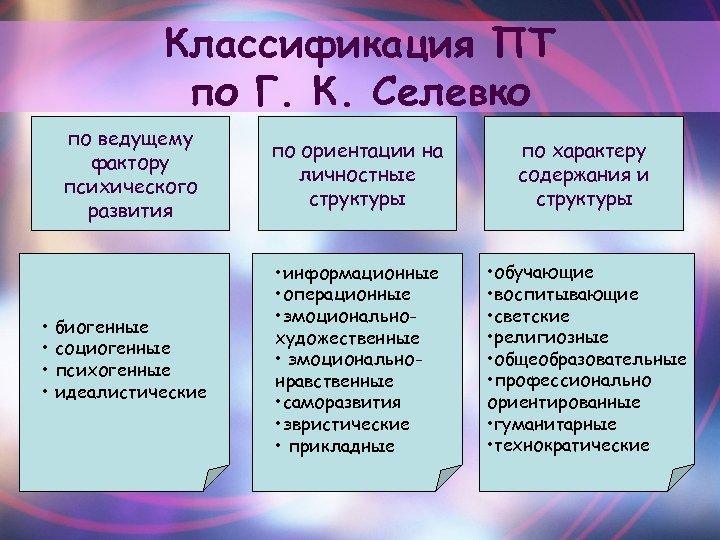 Классификация ПТ по Г. К. Селевко по ведущему фактору психического развития • биогенные •