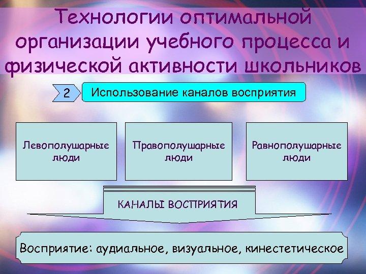 Технологии оптимальной организации учебного процесса и физической активности школьников 2 Использование каналов восприятия Левополушарные