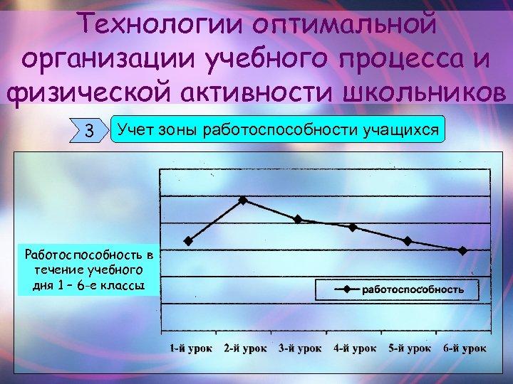 Технологии оптимальной организации учебного процесса и физической активности школьников 3 Учет зоны работоспособности учащихся