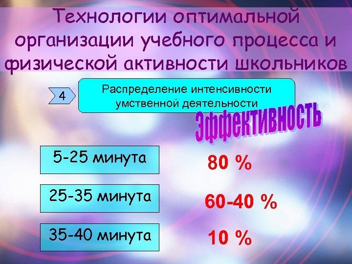 Технологии оптимальной организации учебного процесса и физической активности школьников 4 Распределение интенсивности умственной деятельности