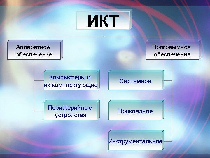 ИКТ Аппаратное обеспечение Программное обеспечение Компьютеры и их комплектующие Системное Периферийные устройства Прикладное Инструментальное