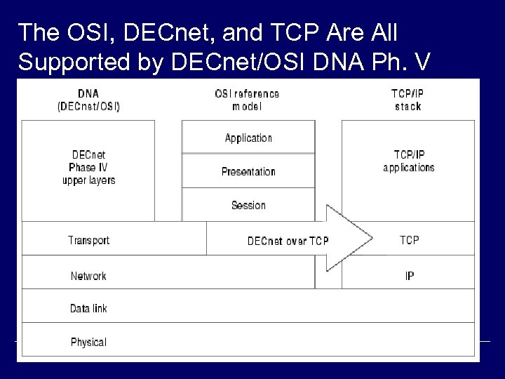 The OSI, DECnet, and TCP Are All Supported by DECnet/OSI DNA Ph. V