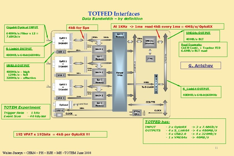 TOTFED Interfaces Data Bandwidth – by definition Gigabit Optical INPUT 4 k. B for