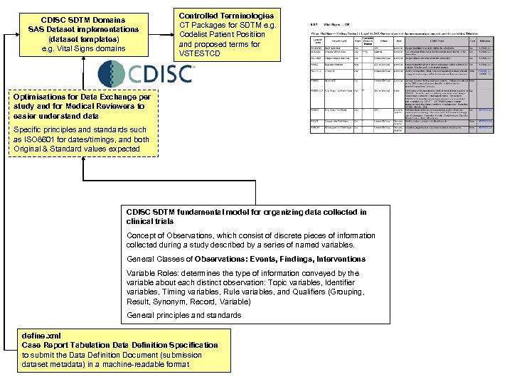 CDISC SDTM Domains SAS Dataset implementations (dataset templates) e. g. Vital Signs domains Controlled
