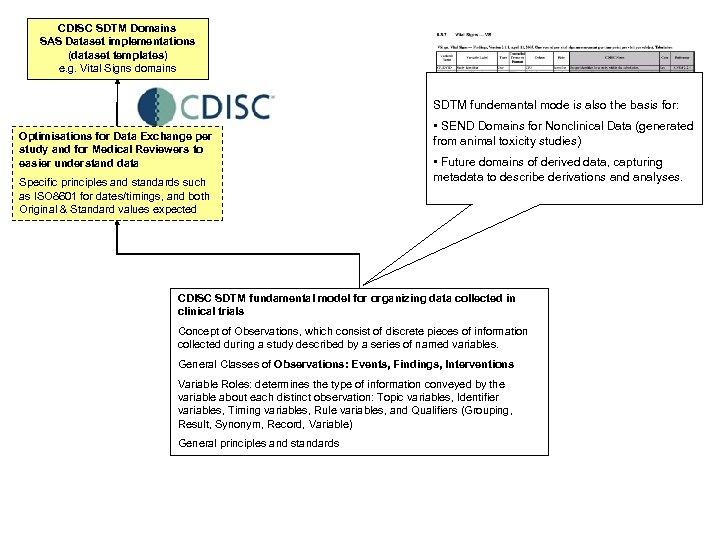 CDISC SDTM Domains SAS Dataset implementations (dataset templates) e. g. Vital Signs domains SDTM