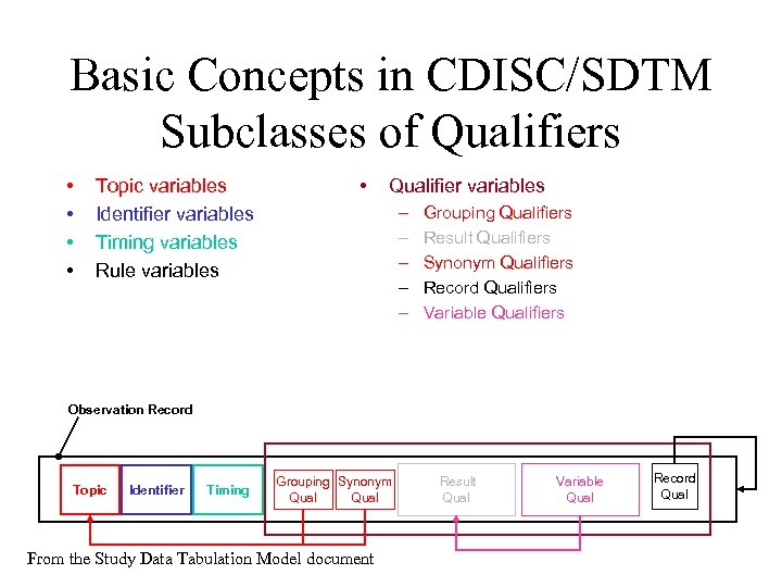 Basic Concepts in CDISC/SDTM Subclasses of Qualifiers • • Topic variables Identifier variables Timing