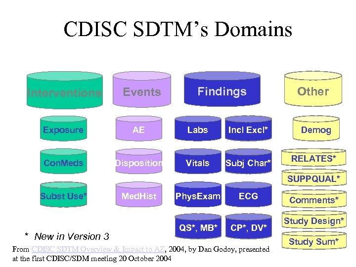 CDISC SDTM's Domains Interventions Events Findings Other Exposure AE Labs Incl Excl* Demog Con.