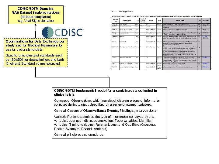 CDISC SDTM Domains SAS Dataset implementations (dataset templates) e. g. Vital Signs domains Optimisations