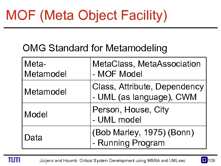 MOF (Meta Object Facility) OMG Standard for Metamodeling Metamodel Model Data Meta. Class, Meta.