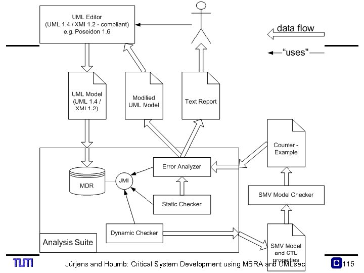 Jürjens and Houmb: Critical System Development using MBRA and UMLsec 115