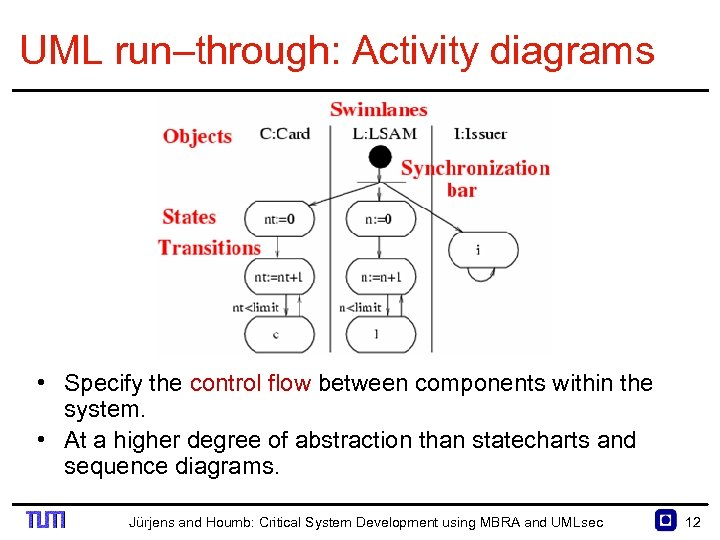 UML run–through: Activity diagrams • Specify the control flow between components within the system.