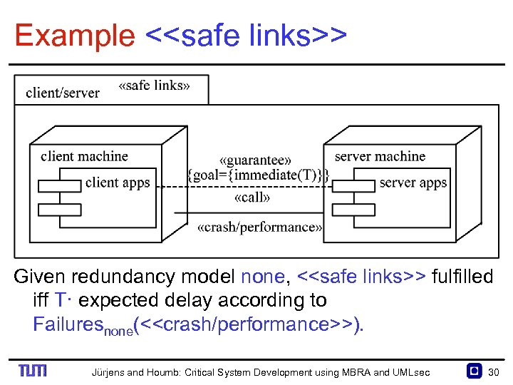 Example <<safe links>> Given redundancy model none, <<safe links>> fulfilled iff T· expected delay