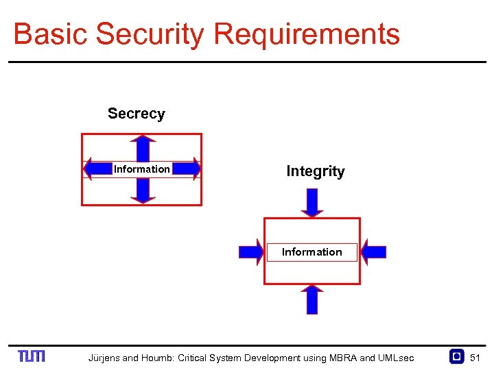 Basic Security Requirements Secrecy Information Integrity Information Jürjens and Houmb: Critical System Development using