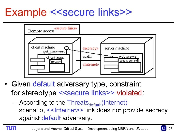 Example <<secure links>> • Given default adversary type, constraint for stereotype <<secure links>> violated: