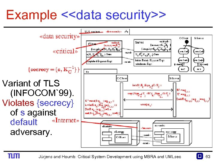 Example <<data security>> Variant of TLS (INFOCOM`99). Violates {secrecy} of s against default adversary.