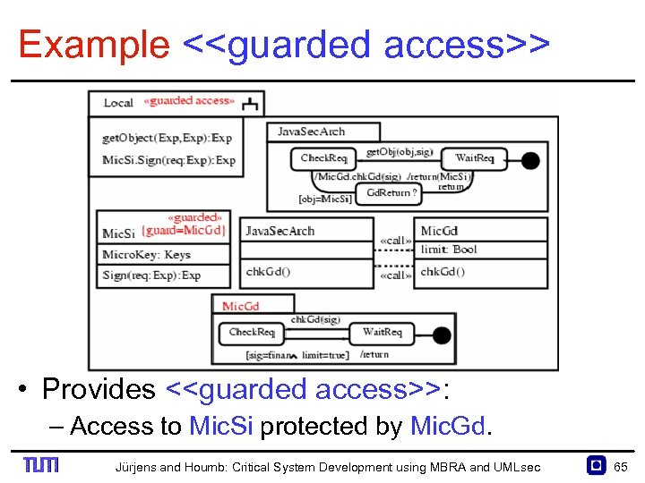 Example <<guarded access>> • Provides <<guarded access>>: – Access to Mic. Si protected by
