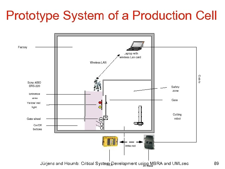 Prototype System of a Production Cell Jürjens and Houmb: Critical System Development using MBRA