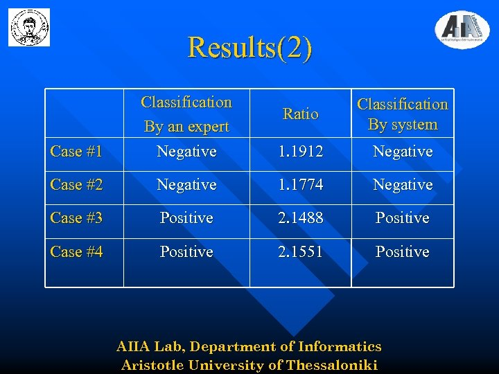 Results(2) Ratio Classification By system Case #1 Classification By an expert Negative 1. 1912