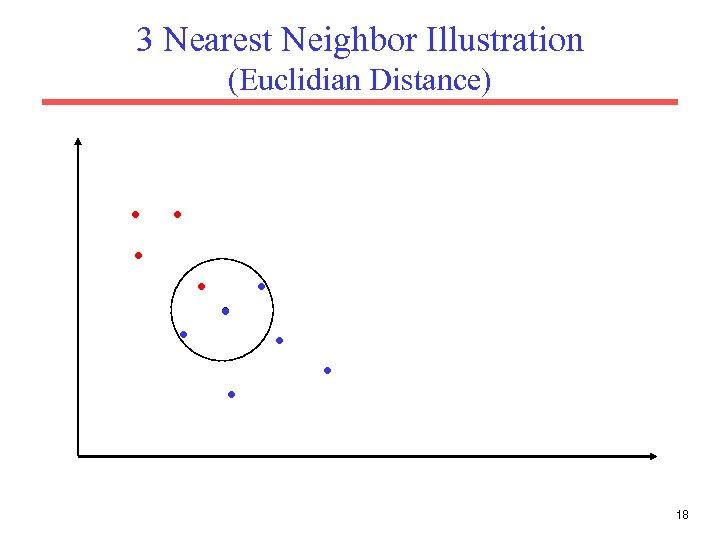 3 Nearest Neighbor Illustration (Euclidian Distance) . . 18