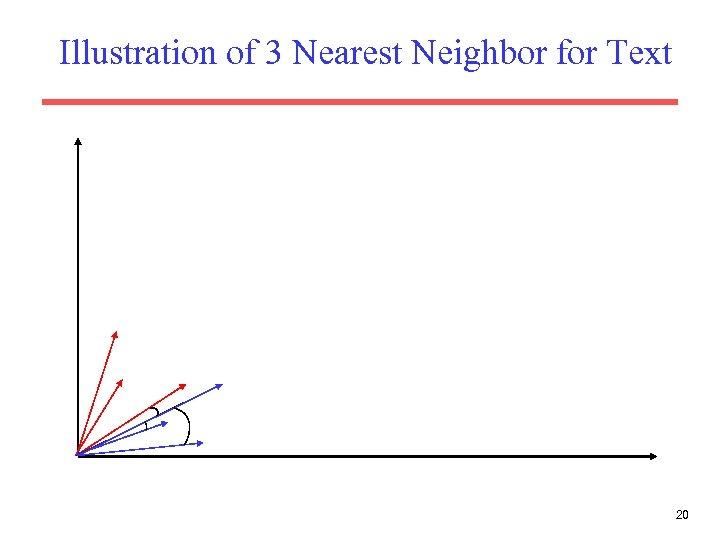 Illustration of 3 Nearest Neighbor for Text 20