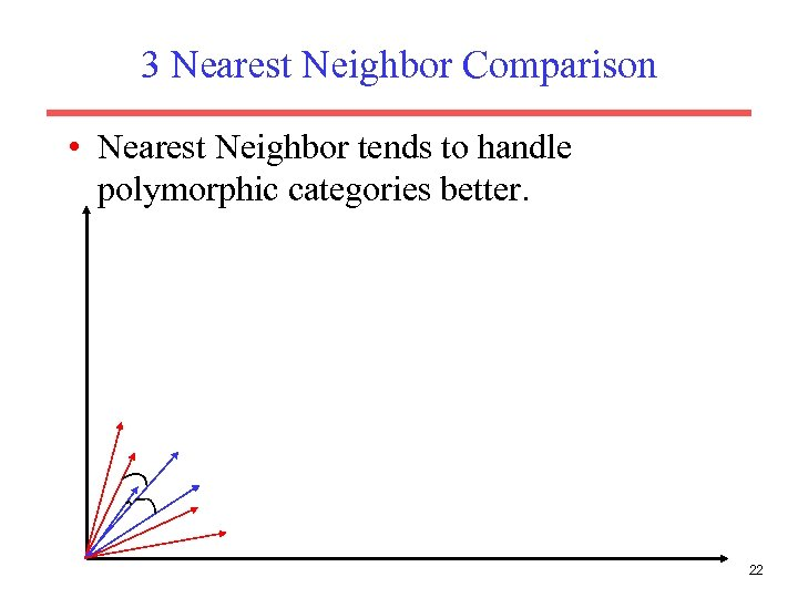 3 Nearest Neighbor Comparison • Nearest Neighbor tends to handle polymorphic categories better. 22