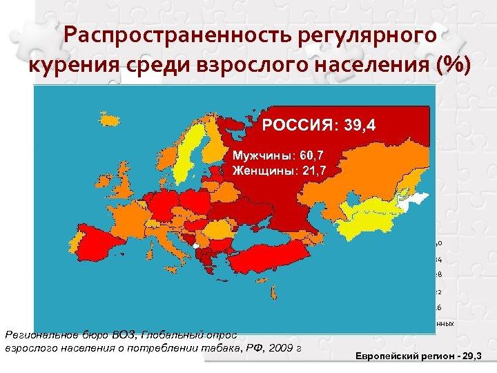 Распространенность регулярного курения среди взрослого населения (%) РОССИЯ: 39, 4 Мужчины: 60, 7 Женщины:
