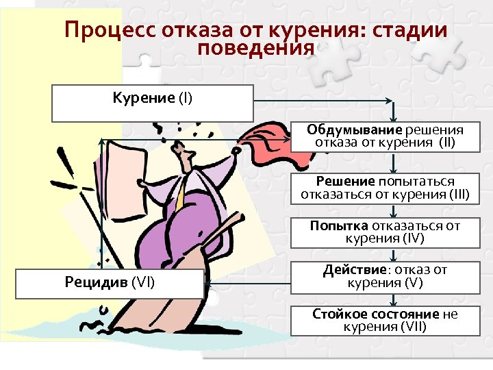 Процесс отказа от курения: стадии поведения Курение (I) Обдумывание решения отказа от курения (II)
